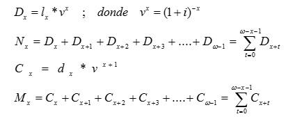 Conmutativos