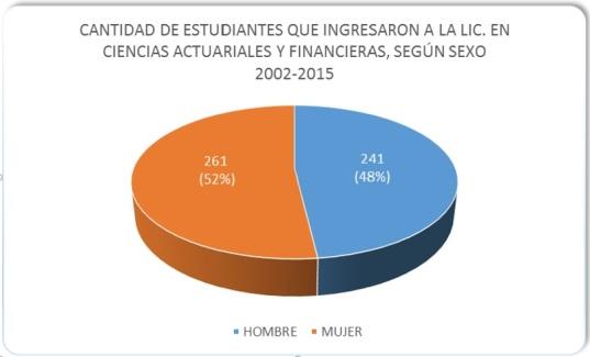 Ingreso de estudiantes por sexo 2002-2015